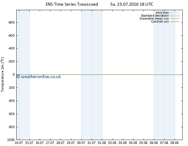Temperature (2m) GEFS TS Mo 25.07.2016 06 GMT