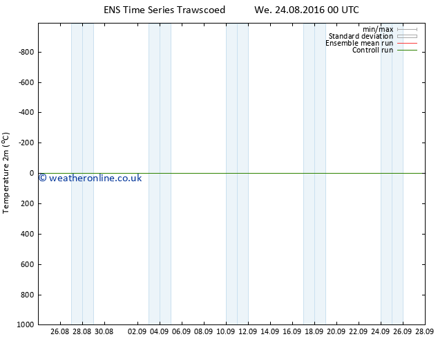 Temperature (2m) GEFS TS Sa 27.08.2016 12 GMT