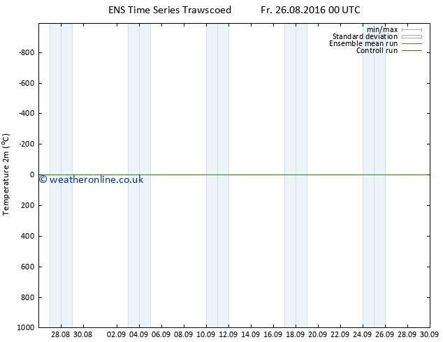 Temperature (2m) GEFS TS Fr 26.08.2016 00 GMT