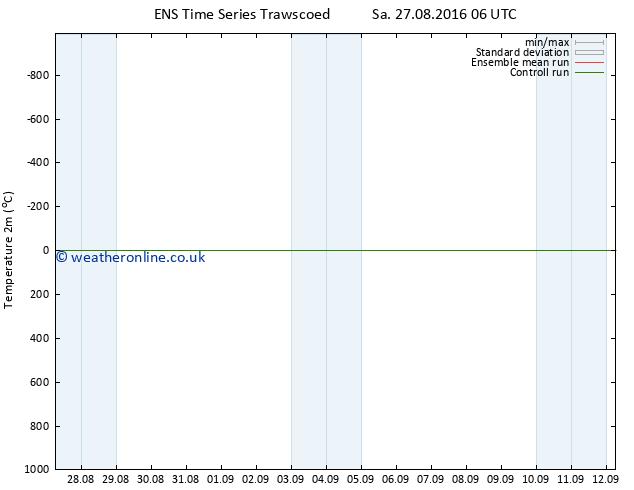 Temperature (2m) GEFS TS Mo 29.08.2016 06 GMT