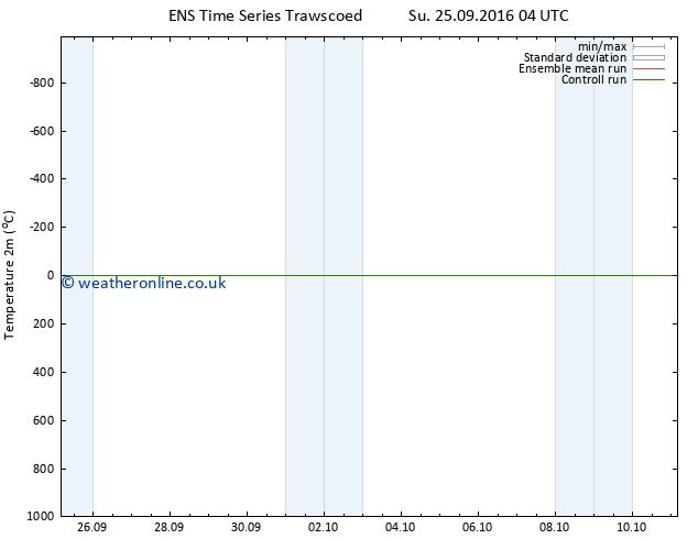 Temperature (2m) GEFS TS Tu 27.09.2016 10 GMT