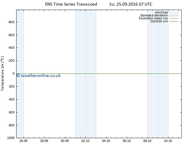 Temperature (2m) GEFS TS Su 25.09.2016 13 GMT