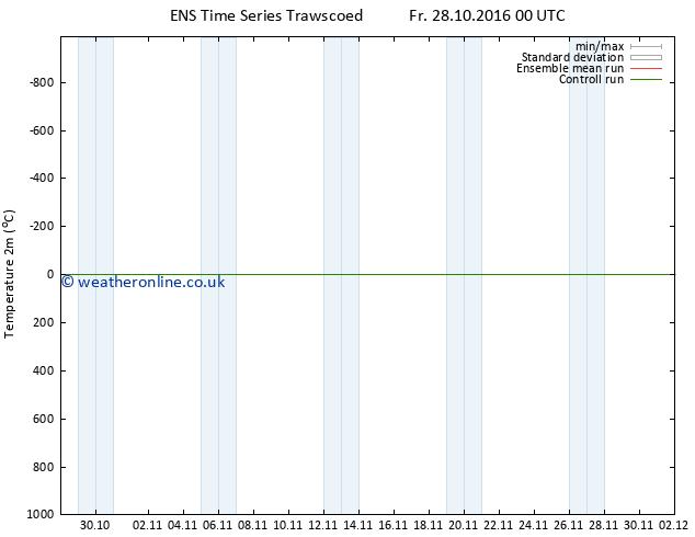 Temperature (2m) GEFS TS Fr 28.10.2016 06 GMT