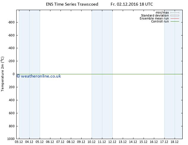 Temperature (2m) GEFS TS Su 04.12.2016 18 GMT