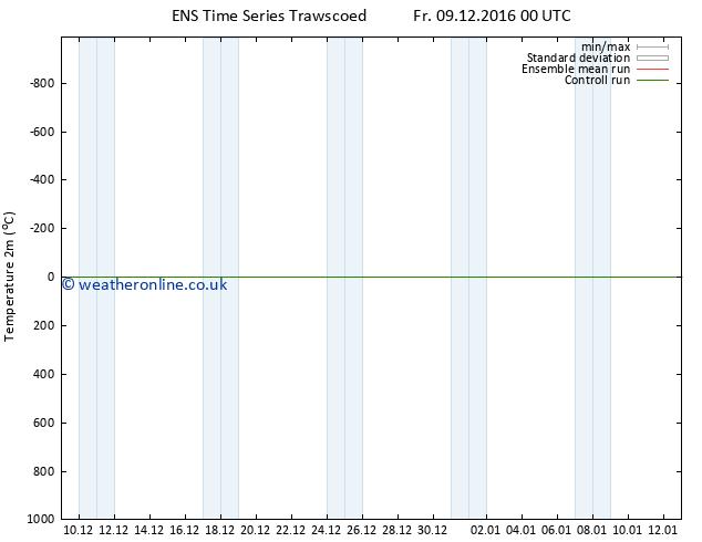 Temperature (2m) GEFS TS Th 15.12.2016 00 GMT