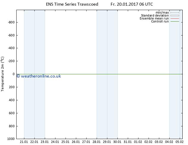 Temperature (2m) GEFS TS Fr 20.01.2017 12 GMT