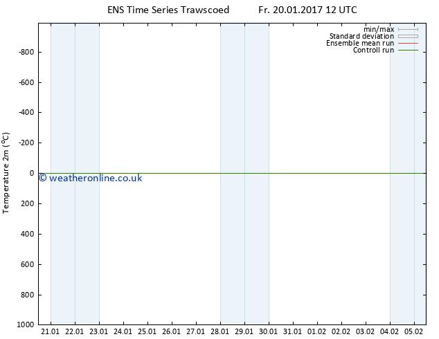 Temperature (2m) GEFS TS Su 22.01.2017 18 GMT