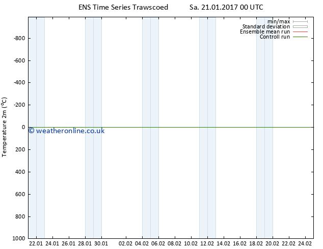 Temperature (2m) GEFS TS Mo 23.01.2017 06 GMT