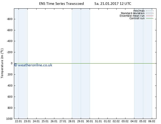 Temperature (2m) GEFS TS Tu 24.01.2017 06 GMT