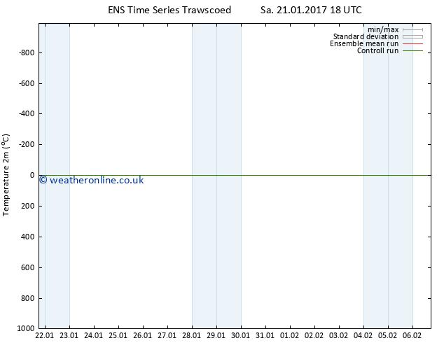 Temperature (2m) GEFS TS Sa 21.01.2017 18 GMT