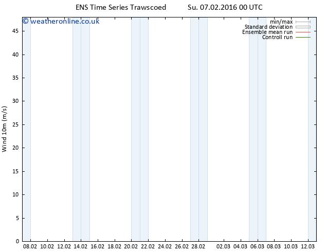 Surface wind GEFS TS Su 07.02.2016 06 GMT