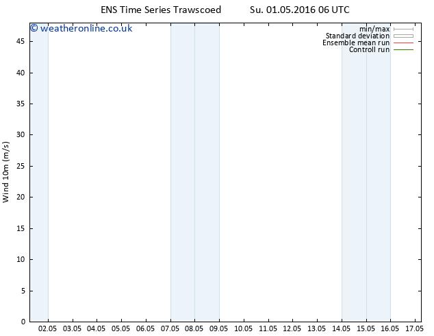 Surface wind GEFS TS Tu 03.05.2016 18 GMT