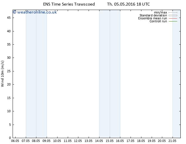 Surface wind GEFS TS Su 08.05.2016 18 GMT