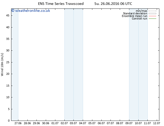 Surface wind GEFS TS Tu 28.06.2016 12 GMT