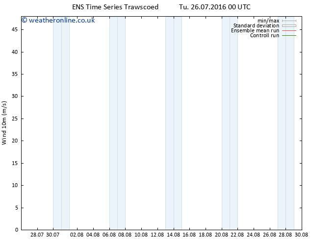 Surface wind GEFS TS Fr 29.07.2016 06 GMT