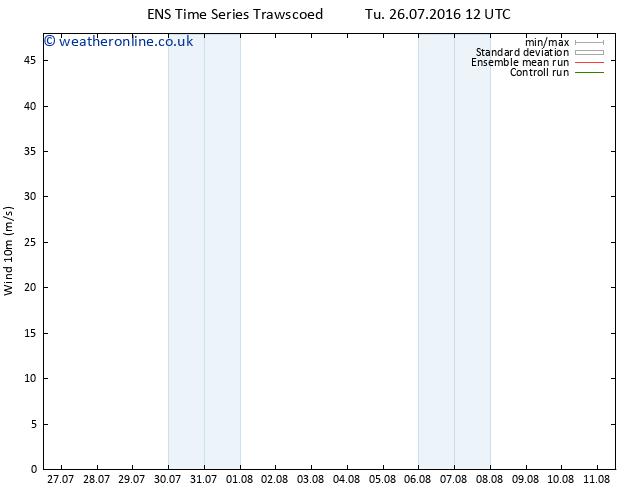 Surface wind GEFS TS Fr 29.07.2016 00 GMT