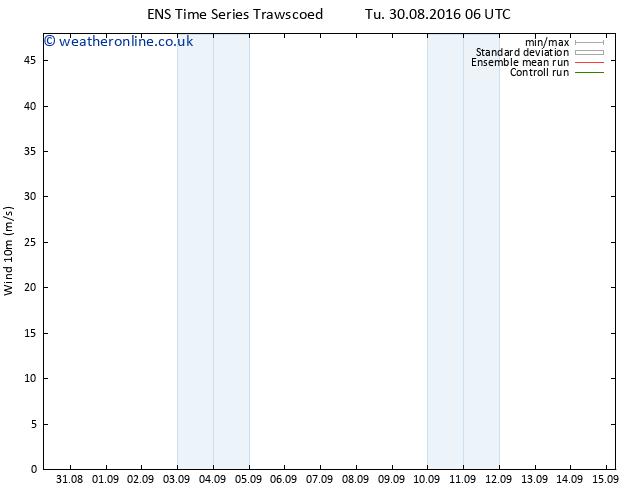 Surface wind GEFS TS Tu 30.08.2016 06 GMT