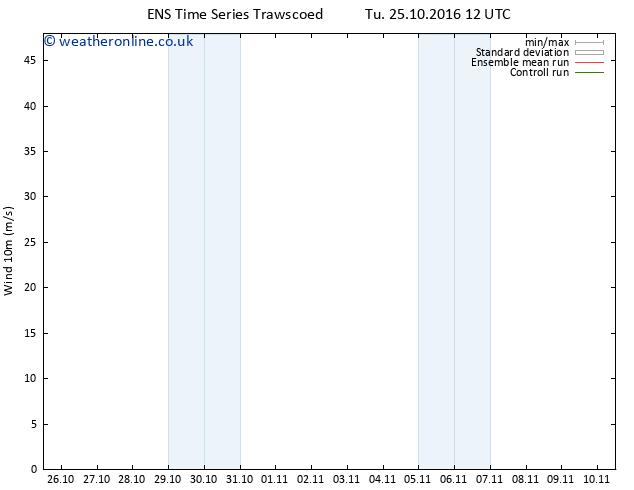 Surface wind GEFS TS Tu 25.10.2016 18 GMT