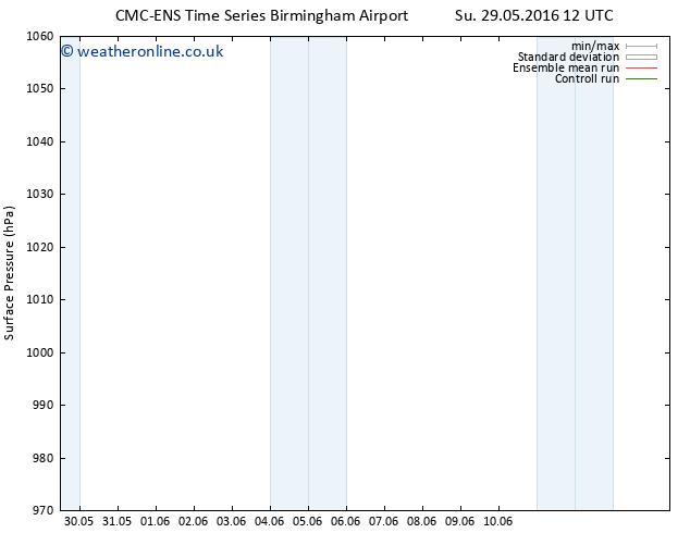 Surface pressure CMC TS Mo 30.05.2016 12 GMT