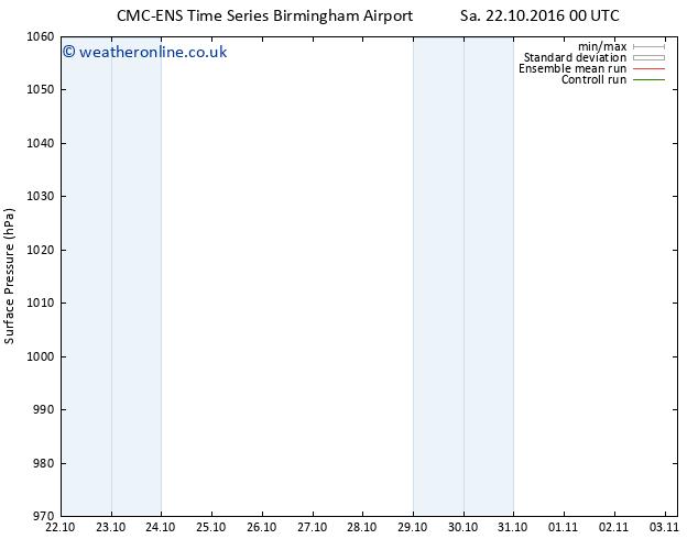 Surface pressure CMC TS Mo 24.10.2016 12 GMT