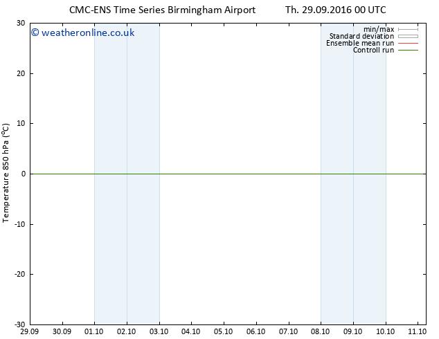 Temp. 850 hPa CMC TS Sa 01.10.2016 00 GMT