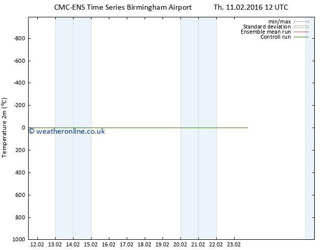 Temperature (2m) CMC TS We 17.02.2016 18 GMT