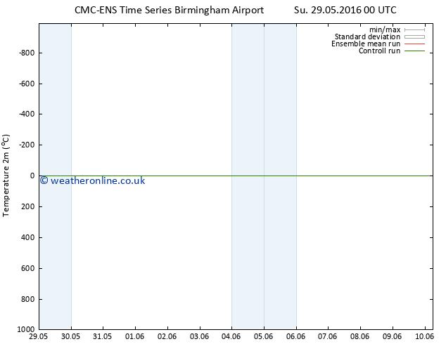 Temperature (2m) CMC TS Sa 04.06.2016 06 GMT