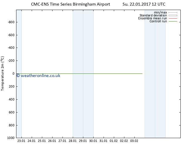 Temperature (2m) CMC TS Sa 28.01.2017 18 GMT