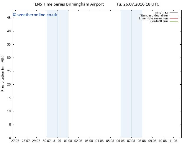 Precipitation GEFS TS Sa 30.07.2016 18 GMT