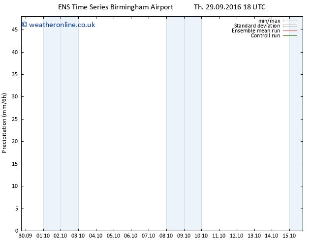 Precipitation GEFS TS Mo 03.10.2016 18 GMT