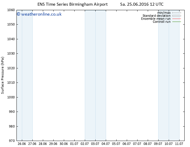 Surface pressure GEFS TS Mo 27.06.2016 12 GMT
