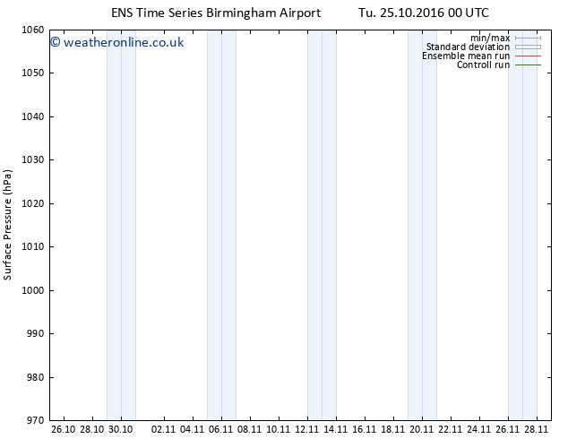 Surface pressure GEFS TS Sa 29.10.2016 12 GMT