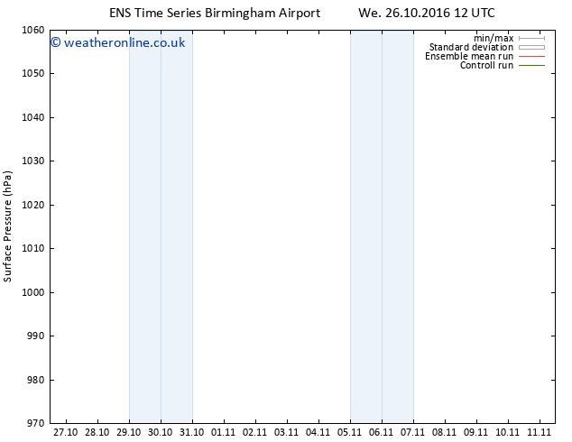 Surface pressure GEFS TS Th 10.11.2016 12 GMT