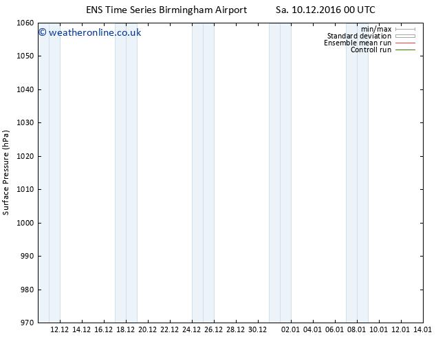 Surface pressure GEFS TS Su 18.12.2016 00 GMT