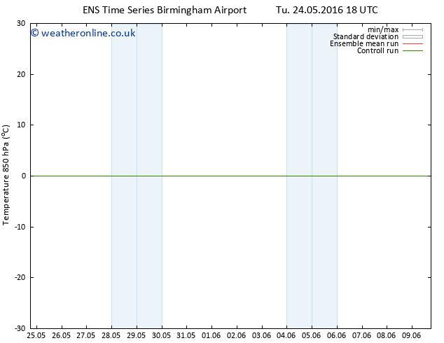 Temp. 850 hPa GEFS TS Sa 28.05.2016 06 GMT