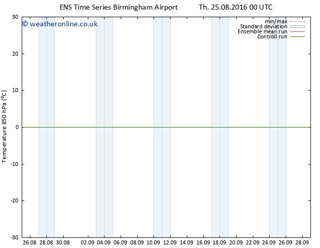 Temp. 850 hPa GEFS TS Th 01.09.2016 12 GMT