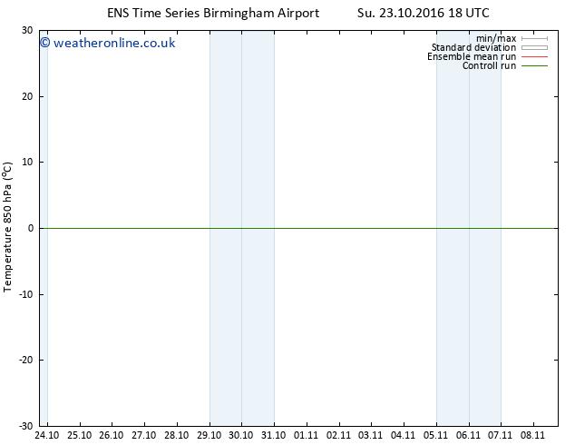 Temp. 850 hPa GEFS TS Th 27.10.2016 06 GMT