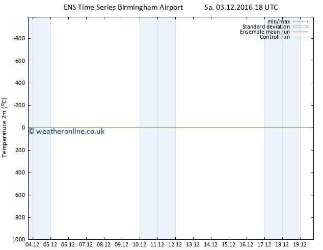 Temperature (2m) GEFS TS Su 04.12.2016 00 GMT