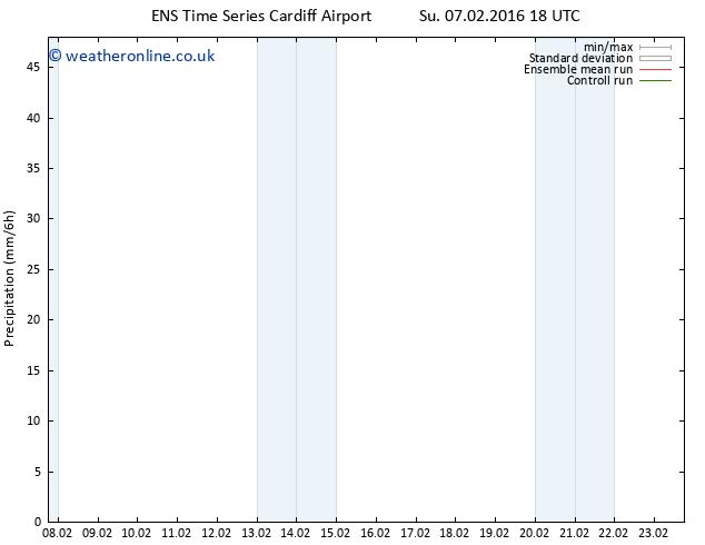 Precipitation GEFS TS Tu 09.02.2016 00 GMT