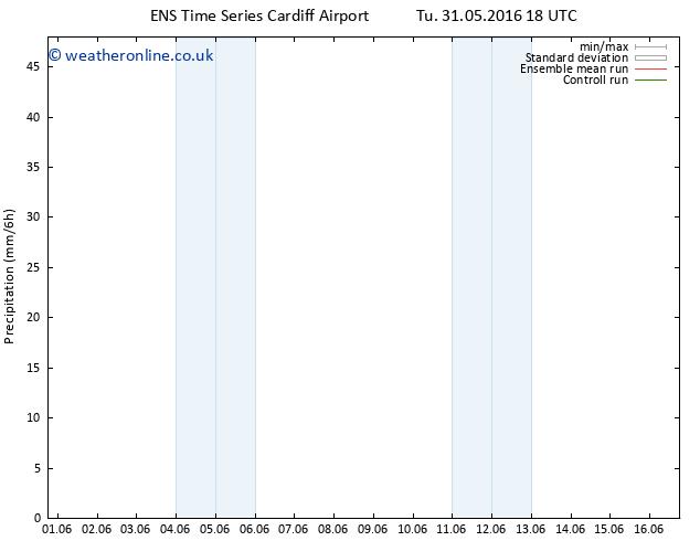 Precipitation GEFS TS Th 02.06.2016 00 GMT