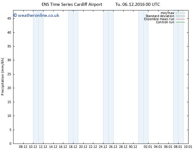 Precipitation GEFS TS We 07.12.2016 06 GMT