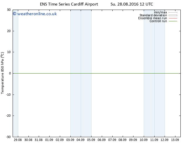 Temp. 850 hPa GEFS TS Mo 29.08.2016 12 GMT
