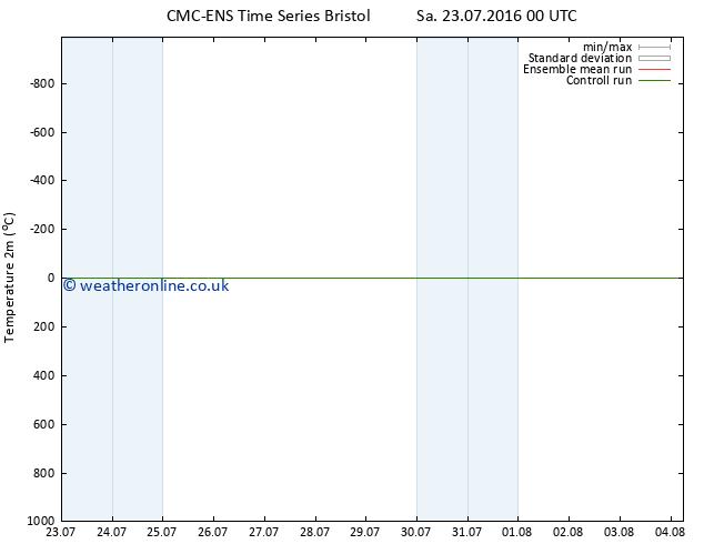 Temperature (2m) CMC TS We 27.07.2016 18 GMT