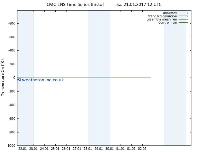 Temperature (2m) CMC TS Th 26.01.2017 06 GMT