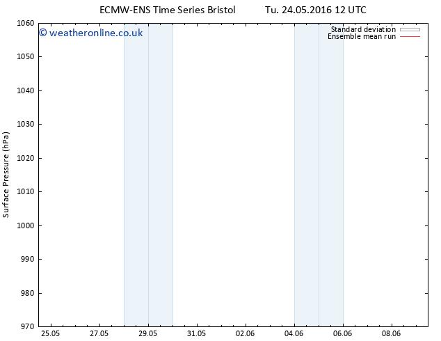 Surface pressure ECMWFTS We 25.05.2016 12 GMT