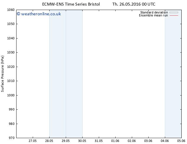 Surface pressure ECMWFTS Su 05.06.2016 00 GMT