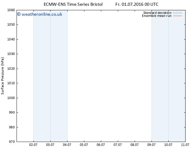 Surface pressure ECMWFTS Mo 11.07.2016 00 GMT