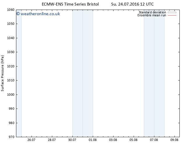 Surface pressure ECMWFTS Mo 01.08.2016 12 GMT
