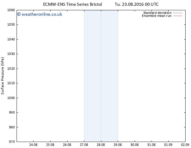 Surface pressure ECMWFTS Th 25.08.2016 00 GMT