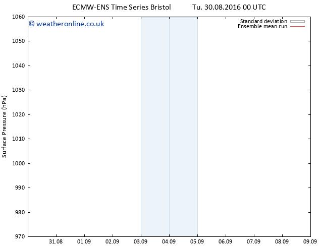 Surface pressure ECMWFTS Sa 03.09.2016 00 GMT